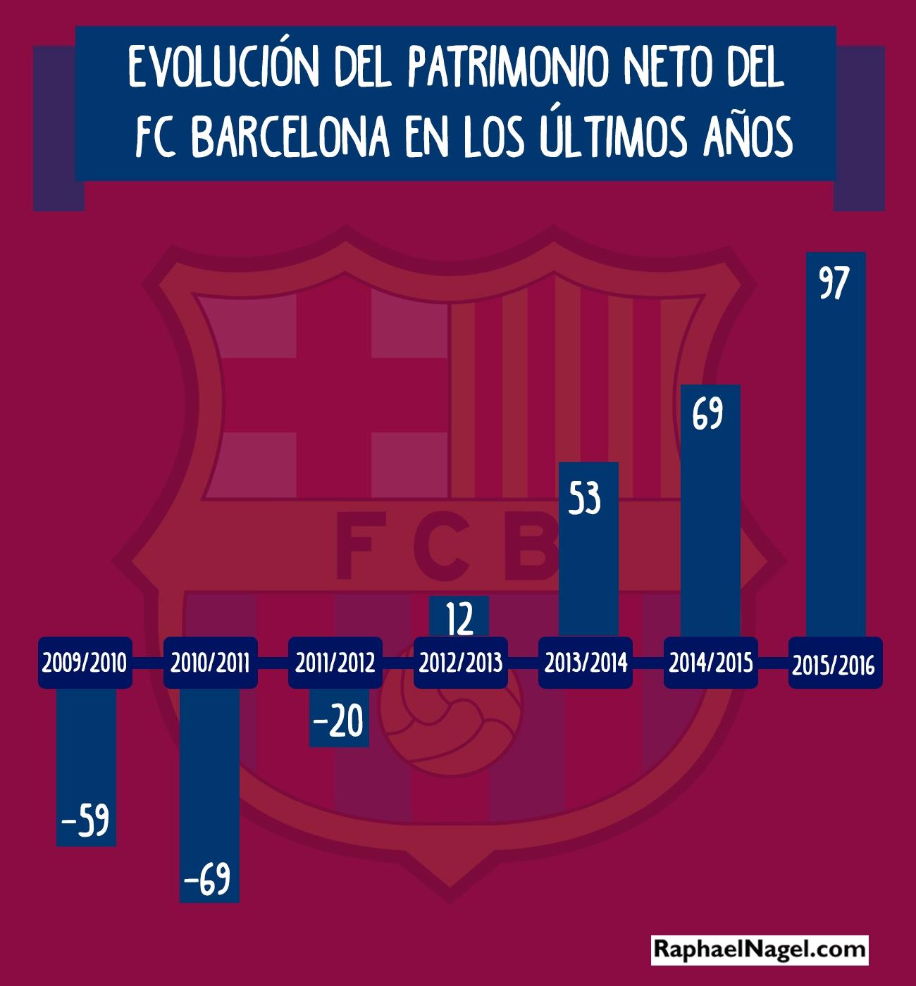 InfografiaFCBarcelona